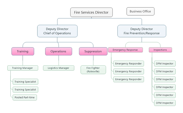 New Org Chart For Wake County Fire Services – Legeros Fire Blog